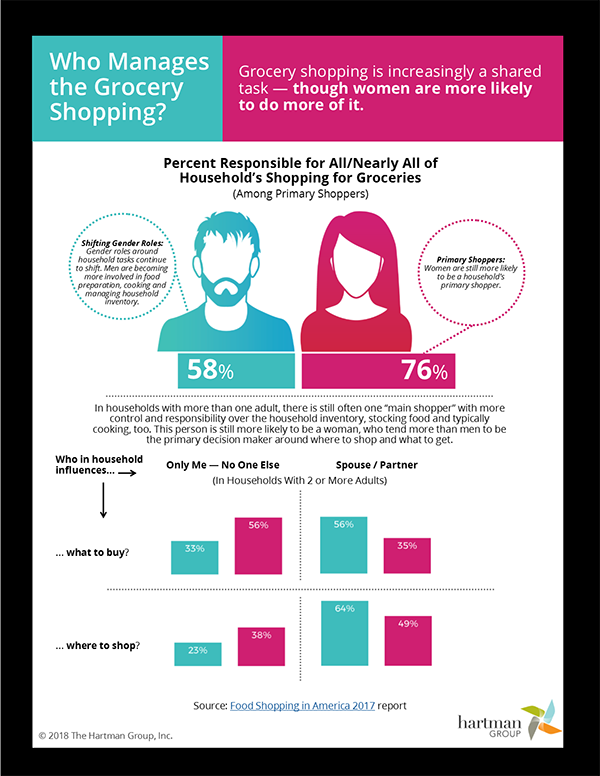 gender differences in shopping