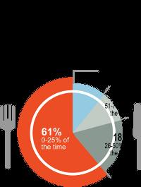 Gluten Free pie chart