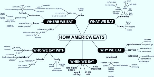 Language map of how America eats