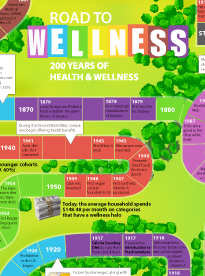 While The Past 200 Years Have Seen Endless Fads Come And Go Cigarette Diet Of 1925 Anyone Health Wellness As A Trend