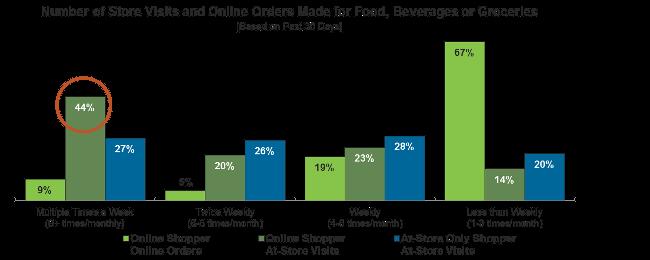 Store visits vs online orders